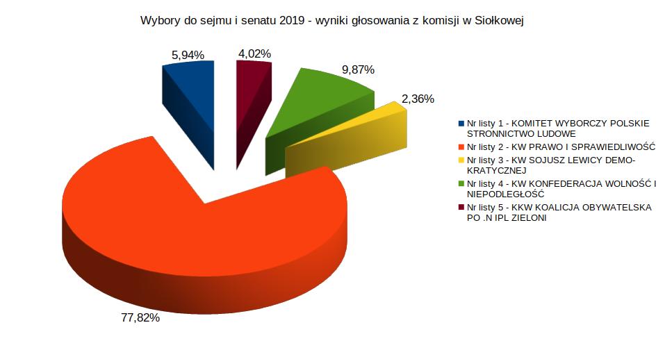 Wyniki wyborów do sejmu i senatu - 2019